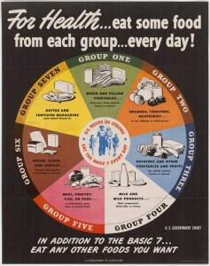 1943 USDA --7 Basic Food Groups