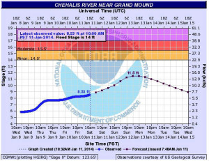Anticipated Chehalis River Levels on January 11, 2014