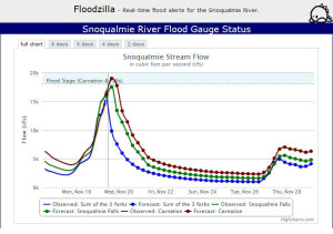 Floodzilla's Snoqualmie Stream Flow, Nov. 19, 2013