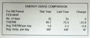 March 2015 Gas Energy Usage