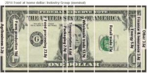 2014 At Home Food Dollar